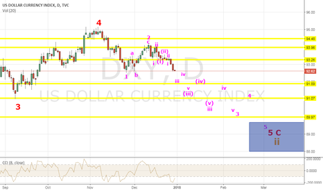 DXY: DXY Short - Ending Pattern into an Important Bottom for 2018
