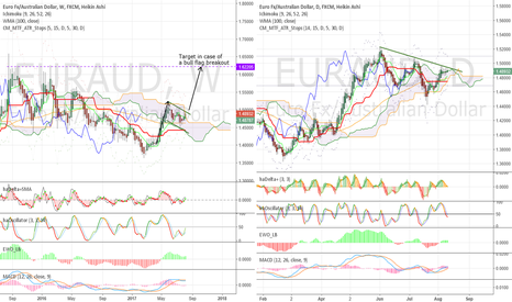 EURAUD: Tension in Asia - #EURAUD to blow?