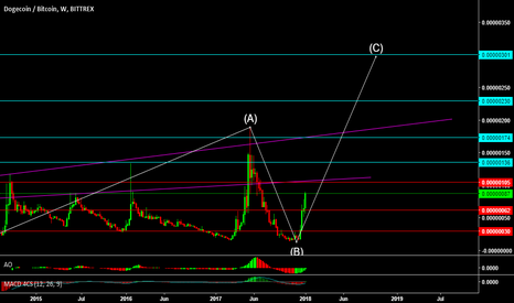 DOGEBTC: support and resistance long term scenarios