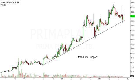 PRIMAPLA: prima plastics looks bullish in short to medium term