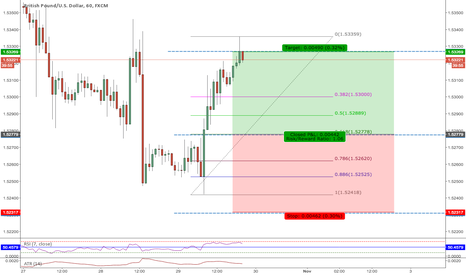 GBPUSD: 2.618 Trade setting up on GBPUSD