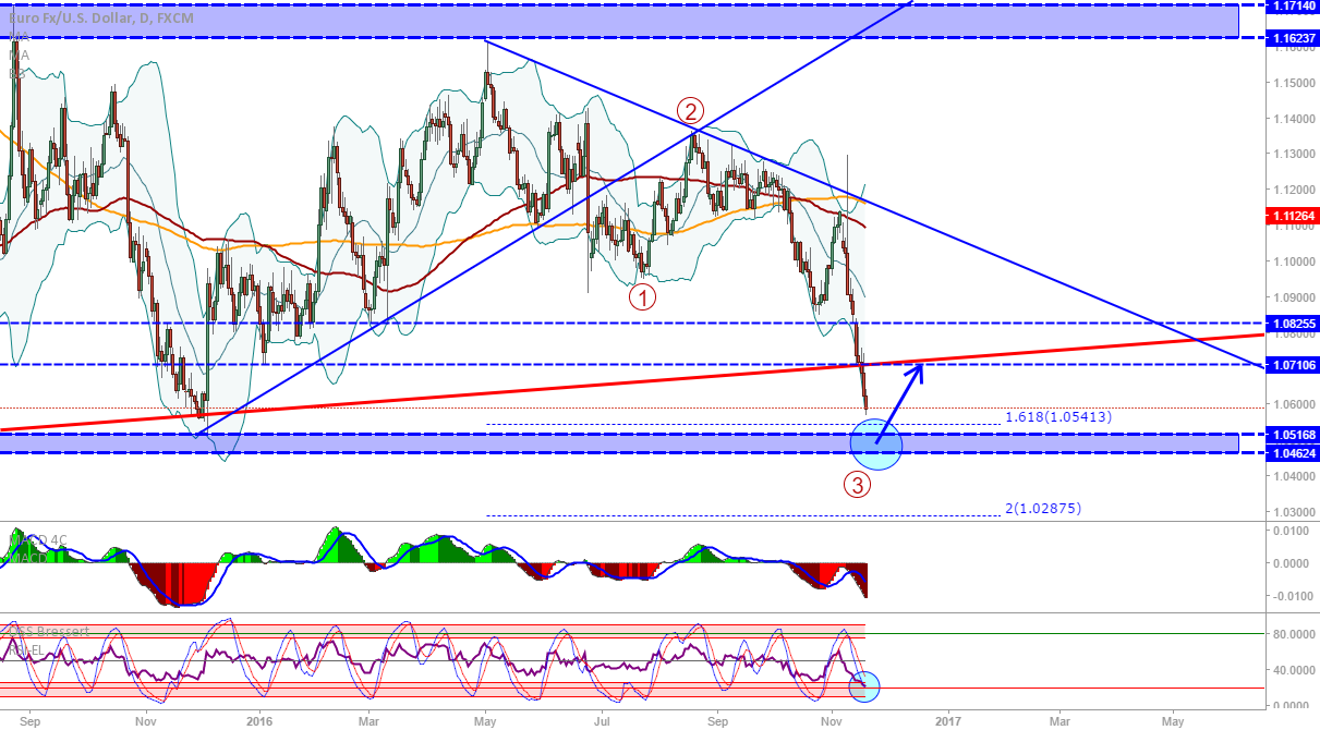 EUR/USD: Daily signalling possible retracement at support