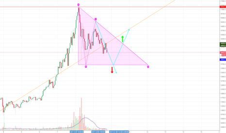 BTCUSD: BTC. Есть сигнальный треугольник.