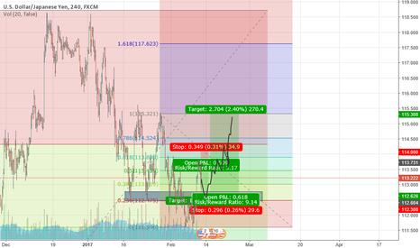 USDJPY: USDJPY Framing for March Rate Hike Decision