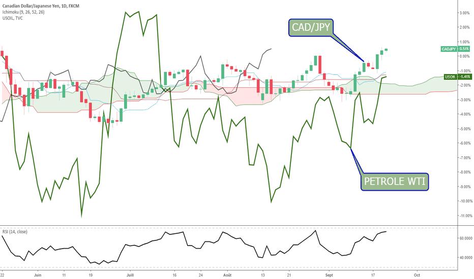 CADJPY: CAD/JPY + Pétrole - corrélation positive