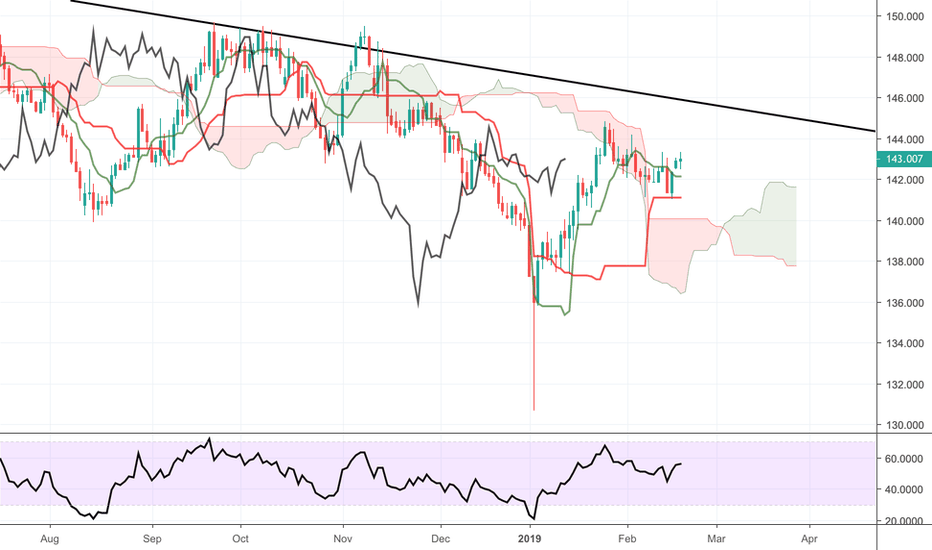 GBPJPY: GBPJPY Technical Analysis