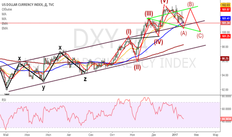 DXY: DXY(US DOLLAR) индекс доллара