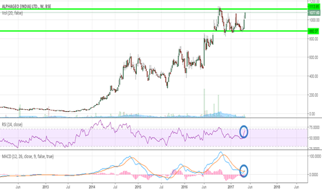 ALPHAGEO: Poised for a Breakout very soon...