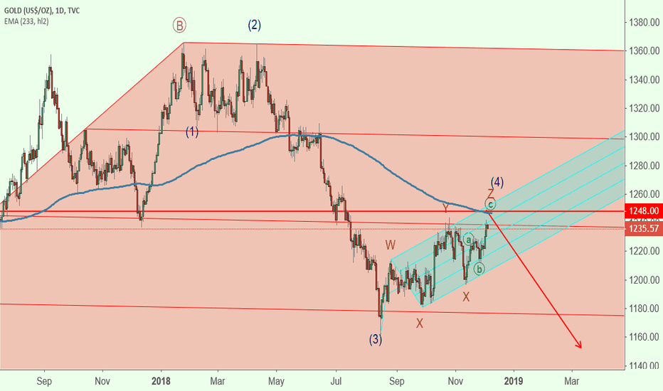 GOLD: GOLD Medium Term Short @ around 1248 for wave (5) (Blue)