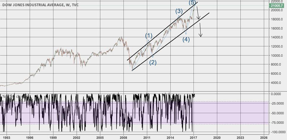 Market Bubble (HUGE correction soon)