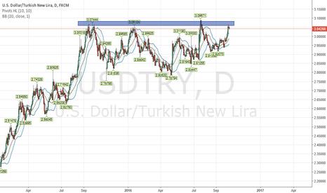 USDTRY: USD/TRY short oppurtunity