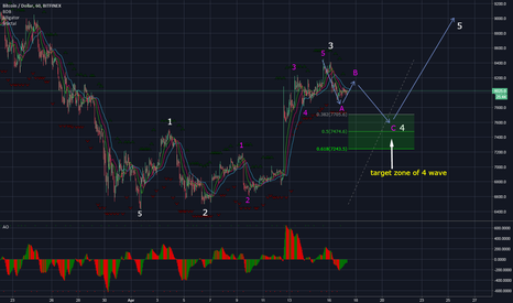 BTCUSD: BTC - Market Review , End of wave 4
