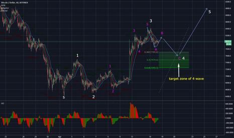 BTCUSD: BTC - Market Review , End of wave 4