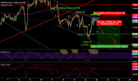 GBPUSD: GBPUSD potential short opportunity