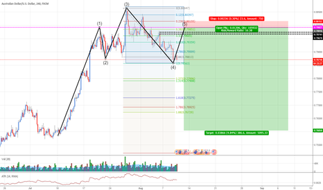 AUDUSD: AUDUSD: Selling at Supply Zone