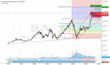 BA: Boeing Co 150$?
