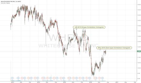 WHF: WhiteHorse Finance Correlation Histogram