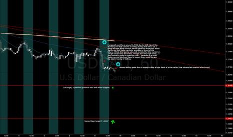 USDCAD: A USD/CAD Short