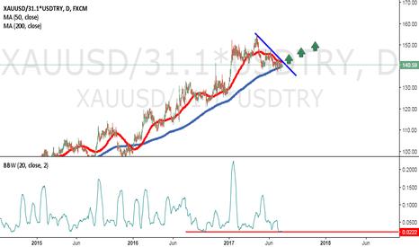 XAUUSD/31.1*USDTRY: Buy Breakout Setup Bollinger Low Volatility..