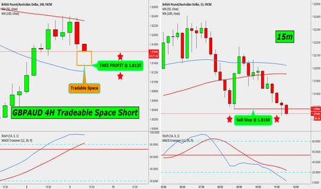GBPAUD: GBPAUD 4H TRADEABLE SPACE SHORT