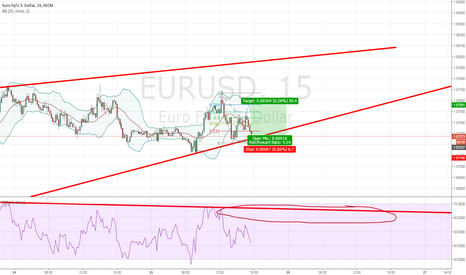 EURUSD: on 15 min Long (Short term)