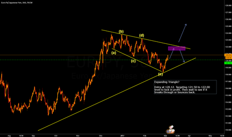 EURJPY: EURJPY Triangle formation trade