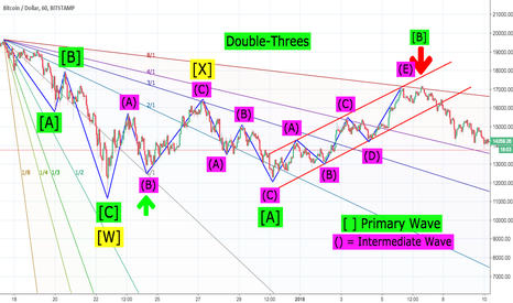 BTCUSD: BTC/USD(Elliot Wave+Gann)
