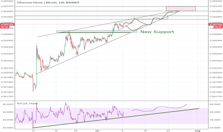 ETCBTC: ETC I Want To See A Touch At 3000!