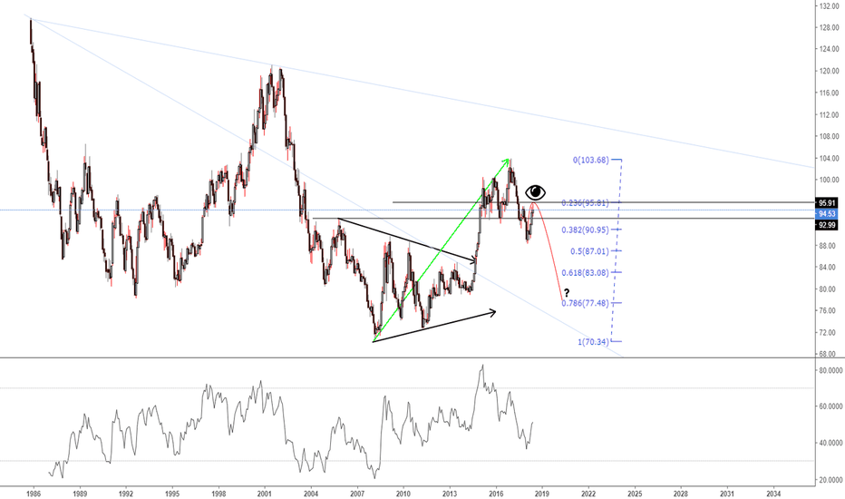 DXY: DXY 1M?