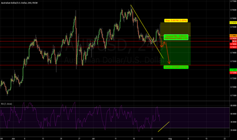 AUDUSD: AUDUSD: ANY RETRACEMENT WOULD BE A GOOD CHANCE TO SHORT!