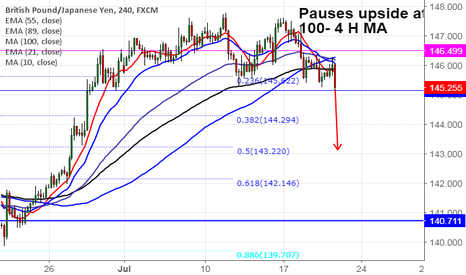 GBPJPY: GBP/JPY: Sell on rallies (US session outlook)