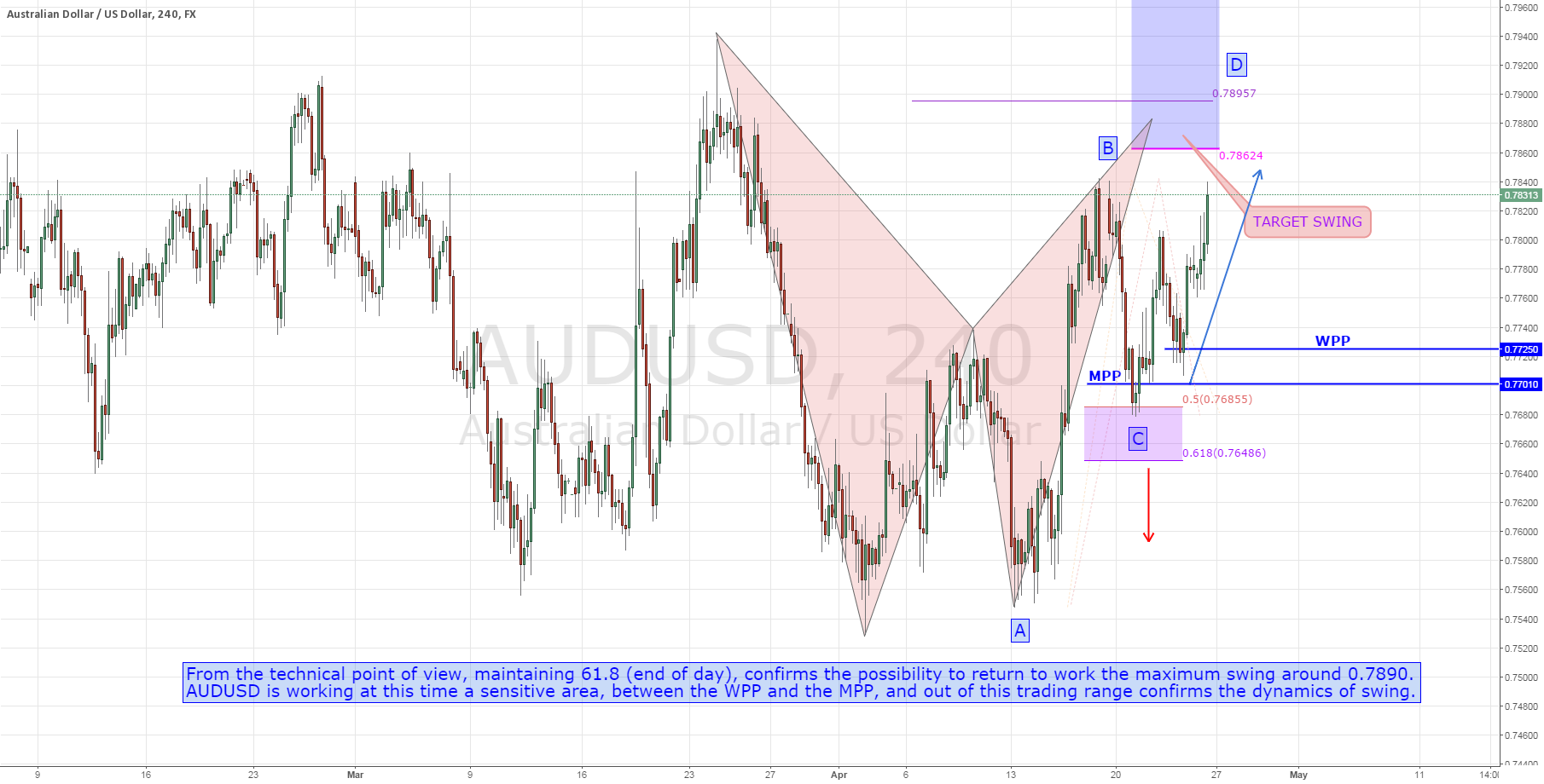 AUDUSD: Intraday Update
