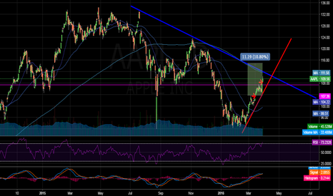 AAPL: Apple - Possible short term long