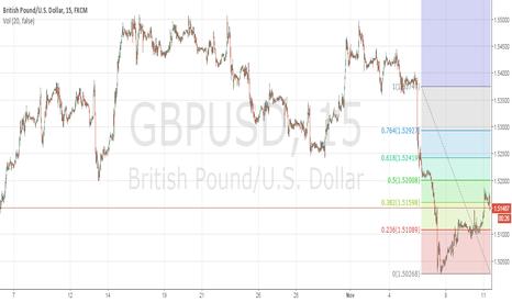 GBPUSD: Short $GBPUSD as Data nears