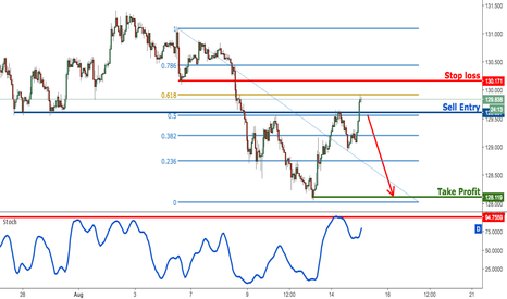 EURJPY: EURJPY approaching profit target, prepare to sell