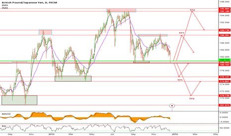 GBPJPY: GBPJPY Trading ideas with Support and Resistence