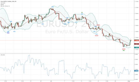 EURUSD: Room For More Downside In EURUSD