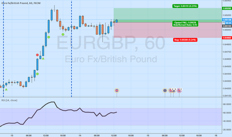 EURGBP: EURGBP Signal