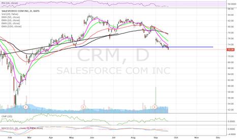 CRM: $CRM Bounce?