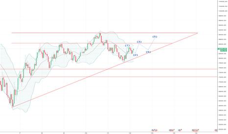 BTCUSD: 비트코인 단기적 흐름 예상 / Bitcoin chart / @bitcoin_corea