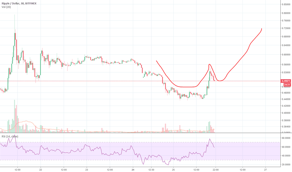 XRPUSD: XRP possible cup and handle