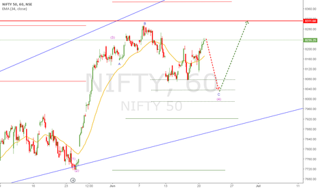 NIFTY: NIFTY 50 Wave Analysis 20 JUN 2016