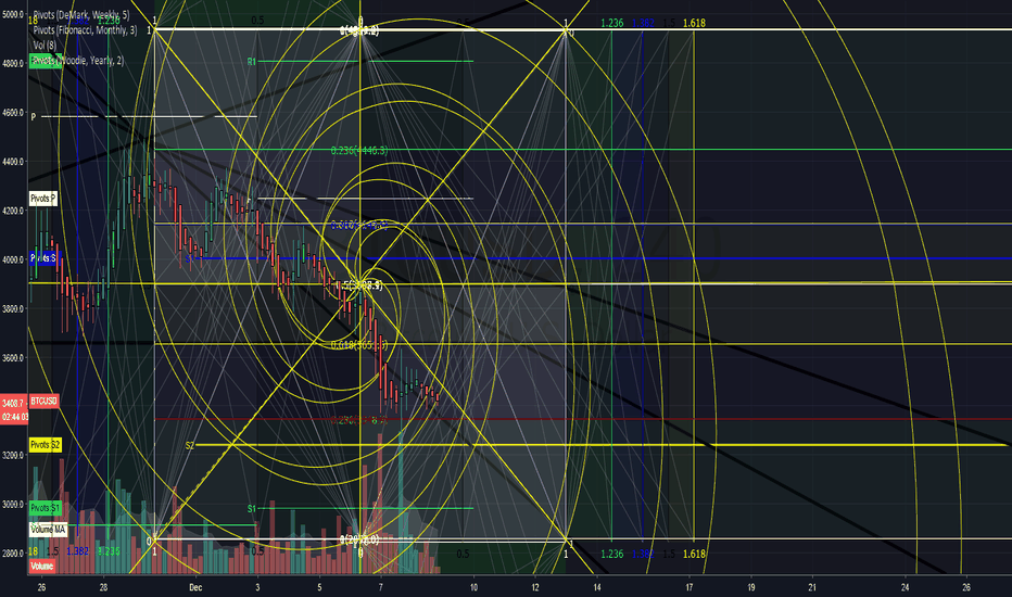 BTCUSD: i like the looks of this!