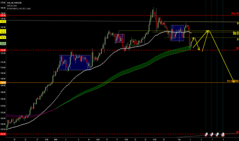 XAUUSD: sell GOLD from 1344