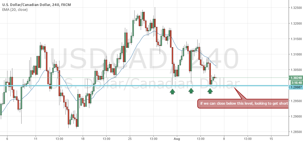 USDCAD, Pre-breakout?