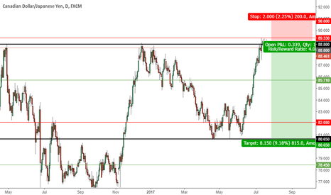 CADJPY: CADJPY - Daily short - lateral channel