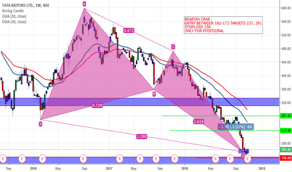 TATAMOTORS: BEARISH CRAB