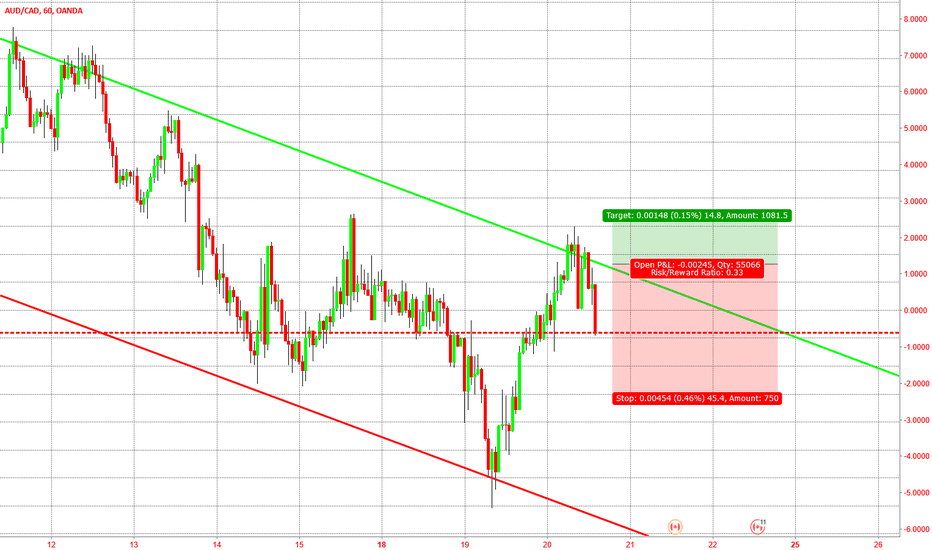 AUDCAD: Channel trading works !