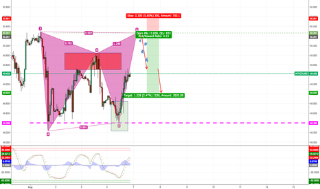 WTICOUSD: Gartley pattern trading - Practice mode only