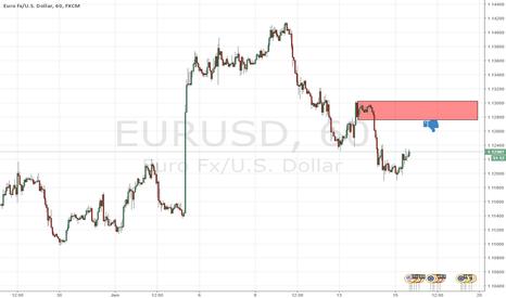 EURUSD: good supply for short eurusd